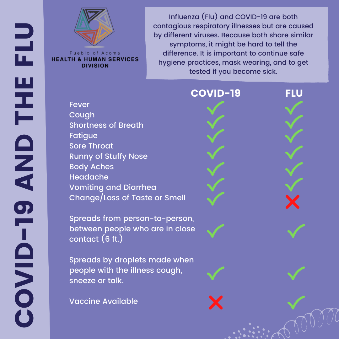COVID and the Flu