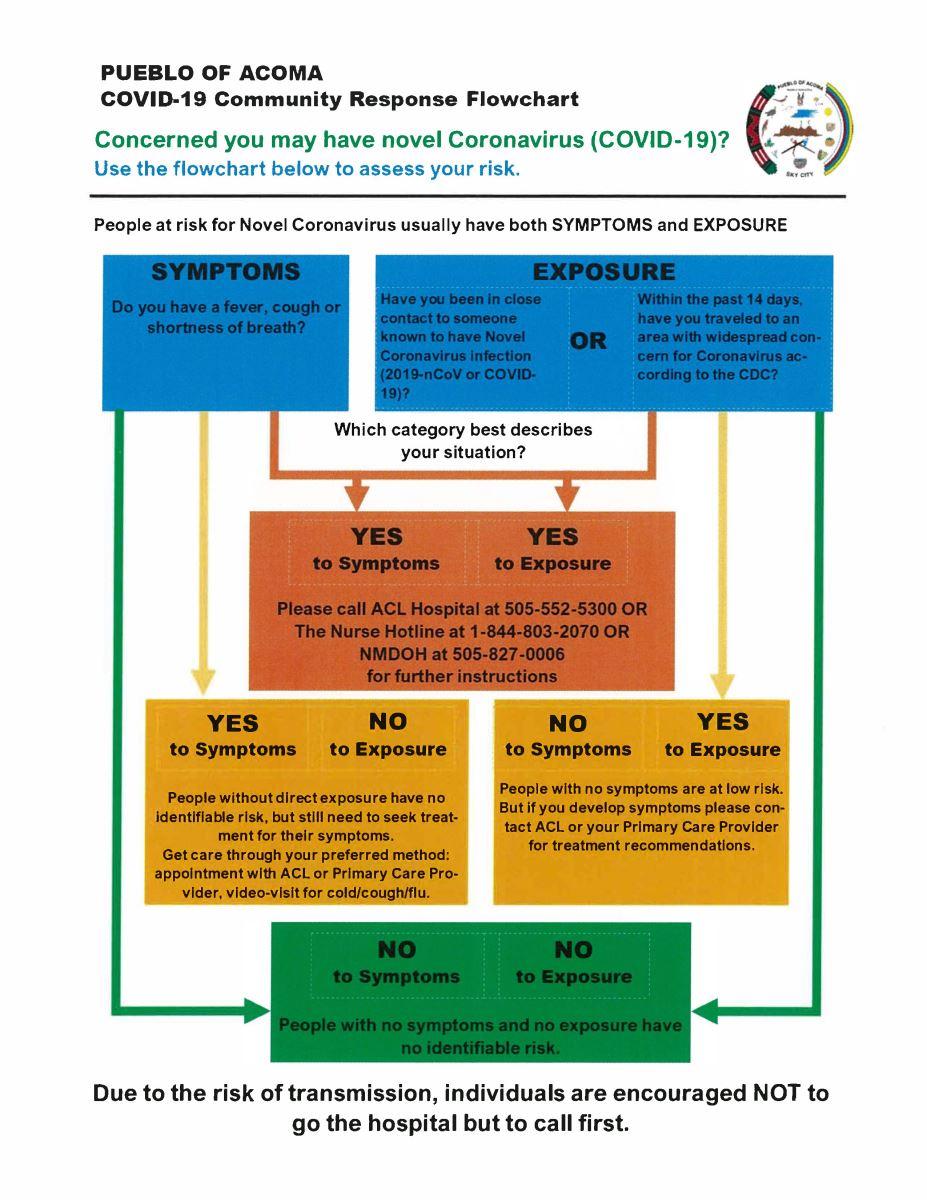 COVID-19 Community Flow Chart